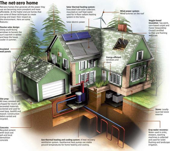 net-zero-home